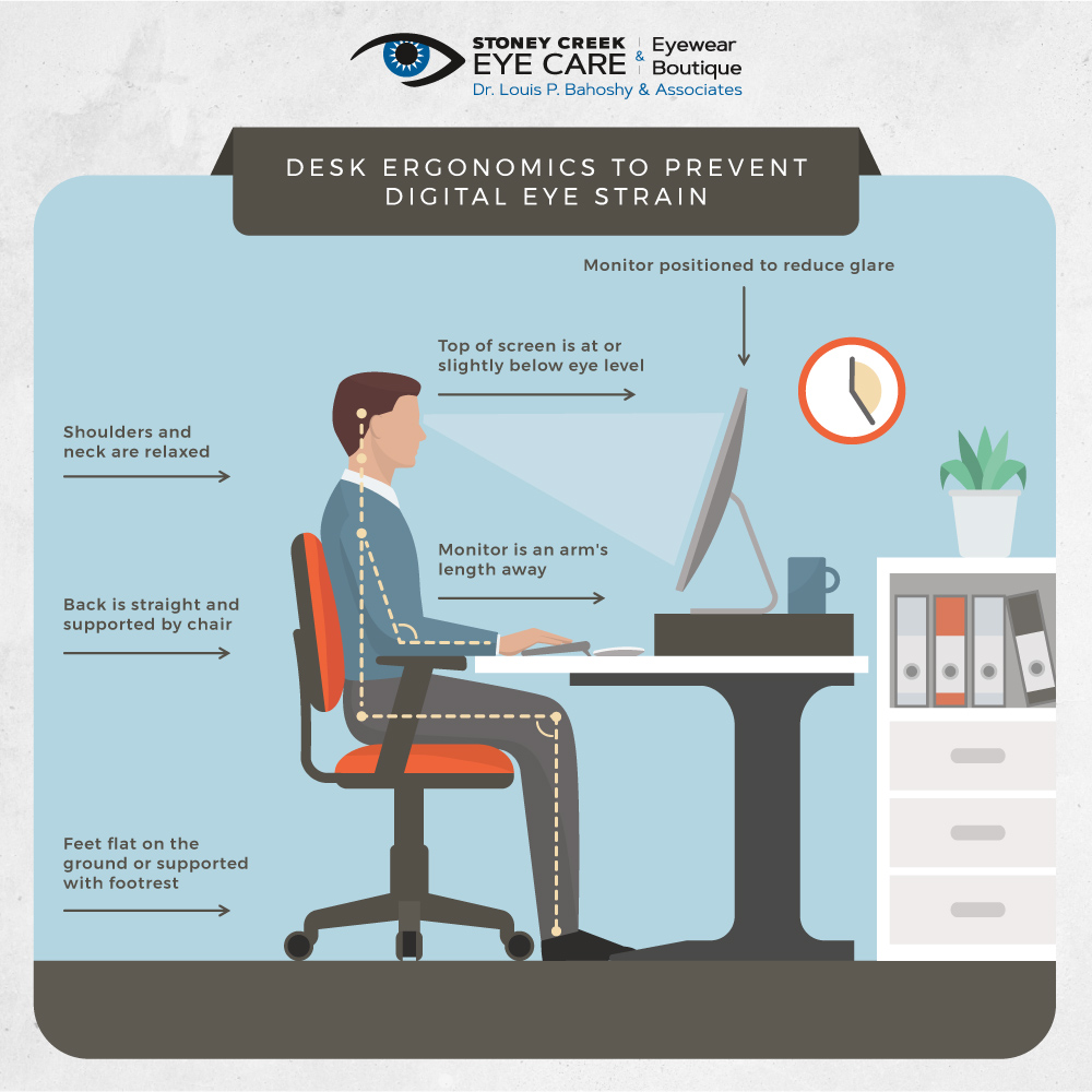 Diagram explaining proper desk ergonomics to prevent digital eye strain.