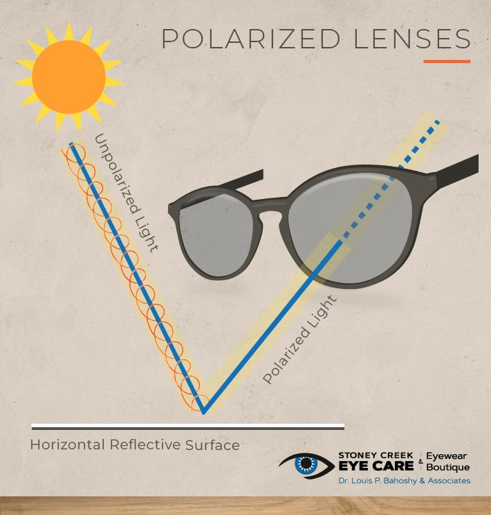 Diagram showing how polarized light differs from unpolarized light in polarized sunglasses